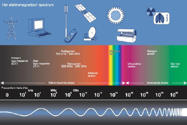 Het Spectrum!